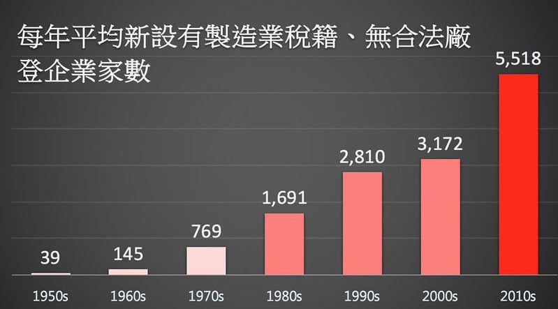 違章工廠恐年增5千5百家 政府輔導緩不濟急