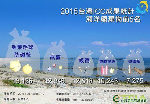 【更正啟示】2015 台灣海廢ICC圖表更...