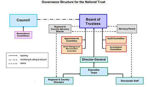 英國國民信託組織的百年歷史(四):運作現況