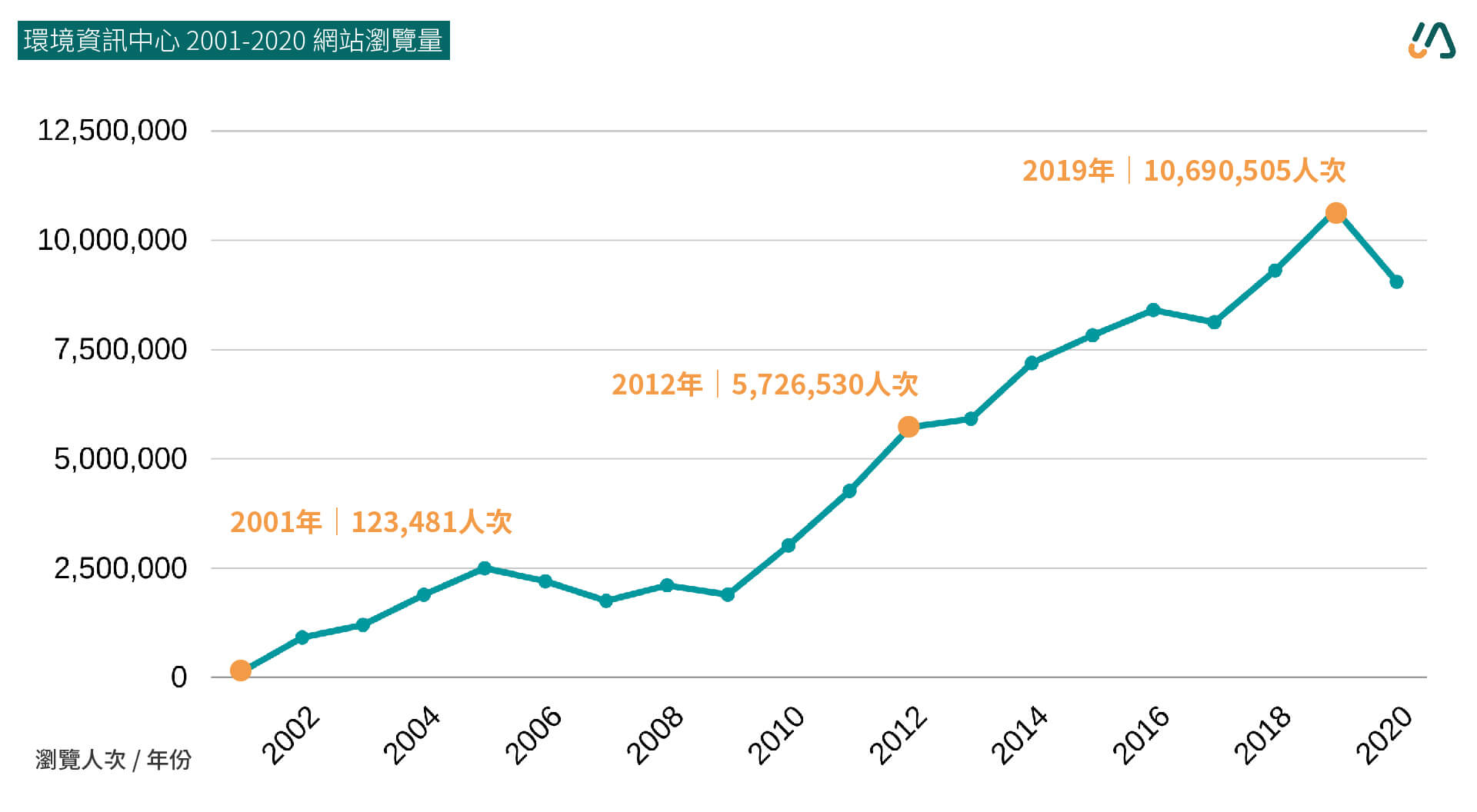 環資中心網站歷年年度瀏覽量